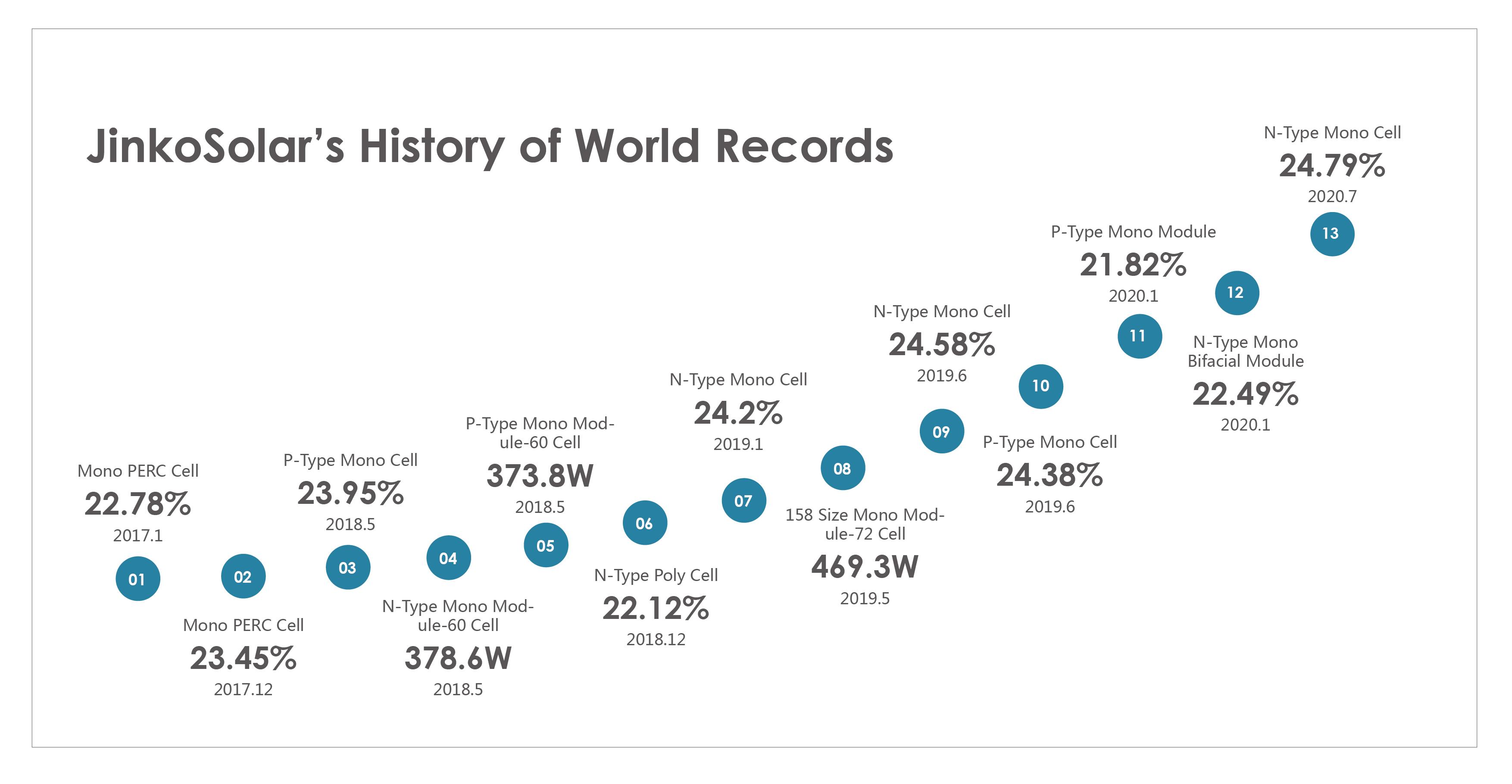 20200721165410N-Type World Record