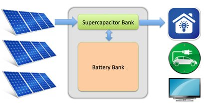 solar-with-supercapacitor